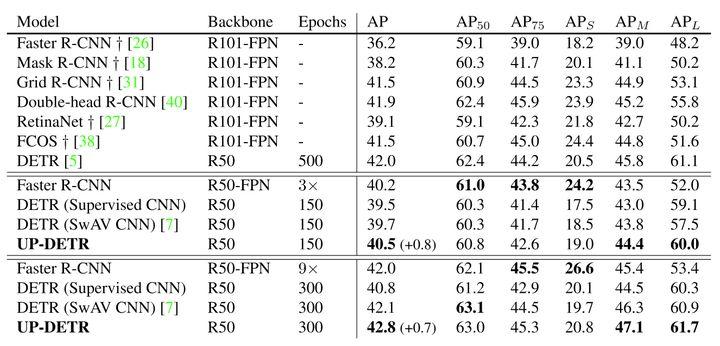 UP-DETR 收敛更快!精度更高!开源无监督预训练目标检测模型