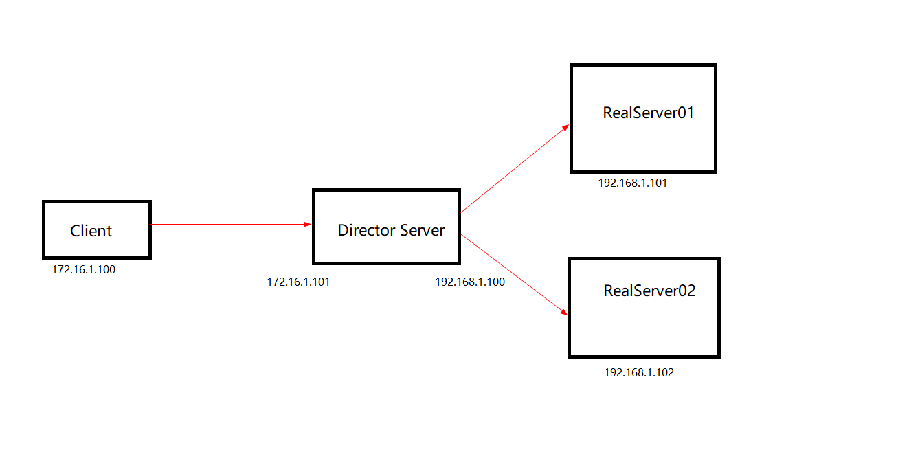 Linux之虚拟服务器LVS搭建Linux之虚拟服务器LVS搭建