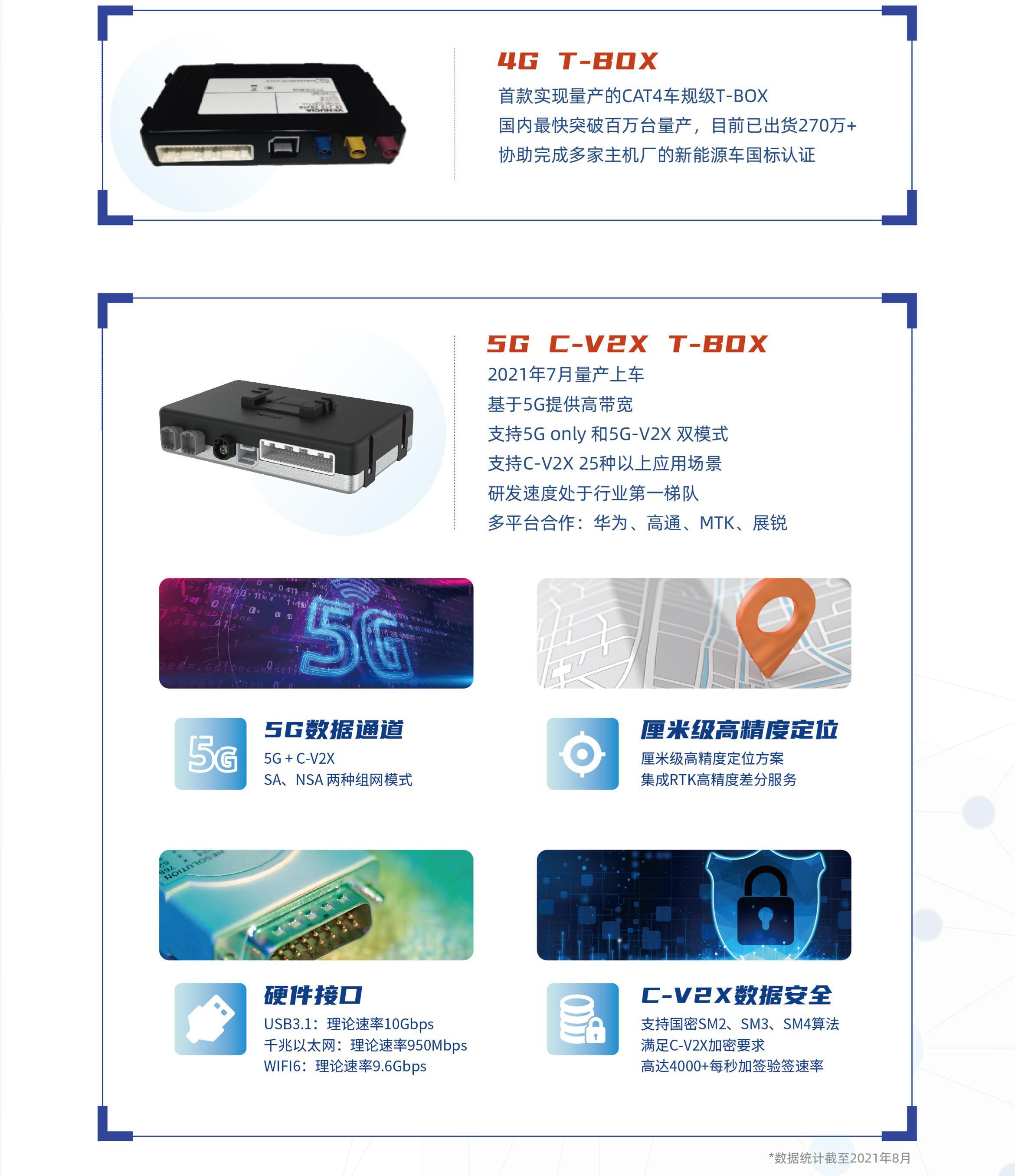 联友4G/5G T-box产品功能介绍