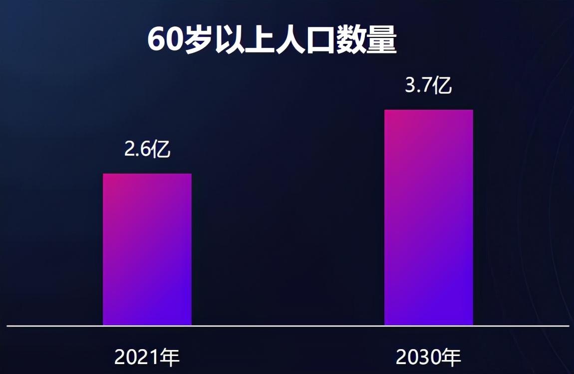 """京东破题""""银发经济"""":老年人需要怎样的高品质养老?"""