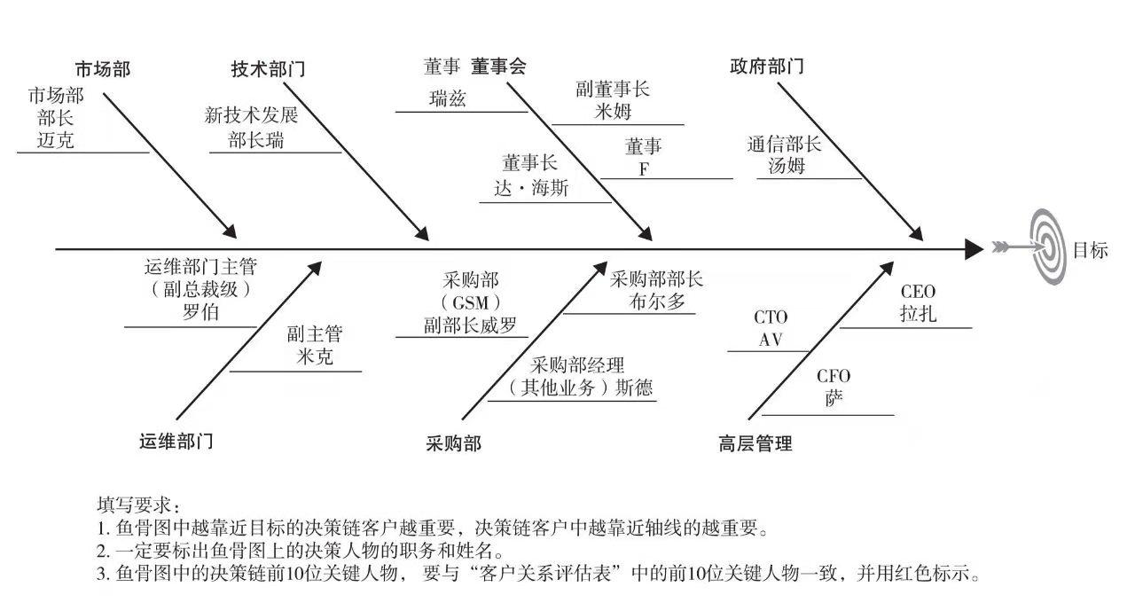 智云通CRM:如何进行客户关系管理分析?