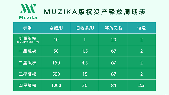 穆奇卡:全球首创听歌赚钱!零撸每天0.15U,上车就是吃肉!2021燃爆这个夏天!