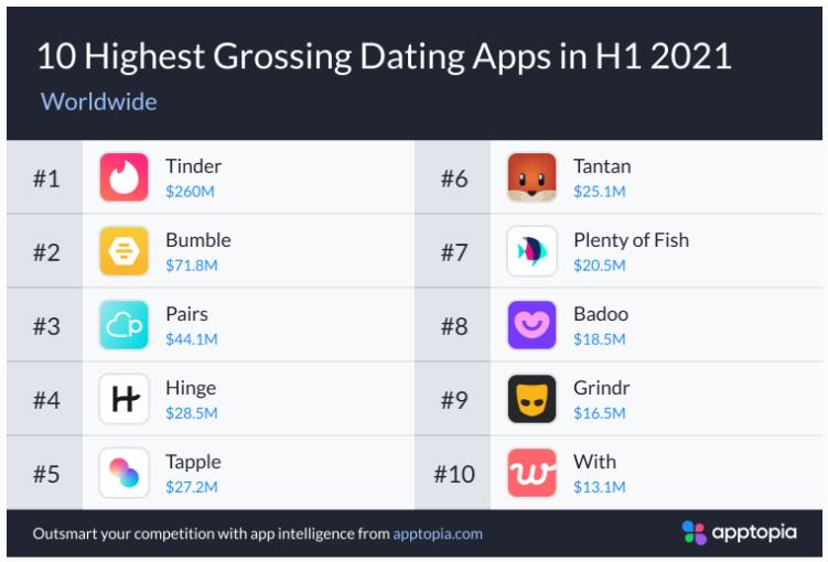 2021年H1交友App報告,小眾App增長迅速 交友軟體 第3張