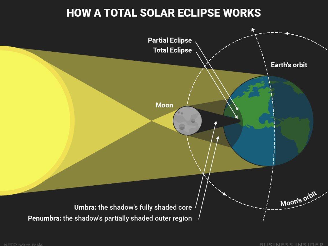 天文小科普:是什么产生了日全食?