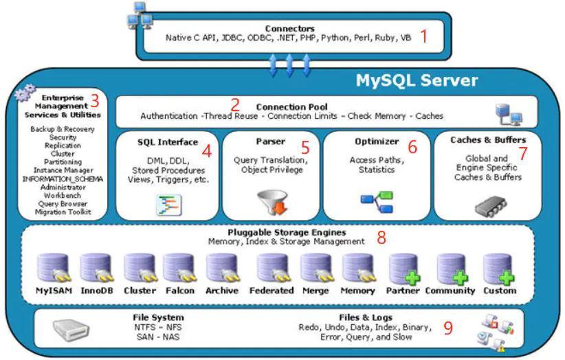 浅谈MySQL架构