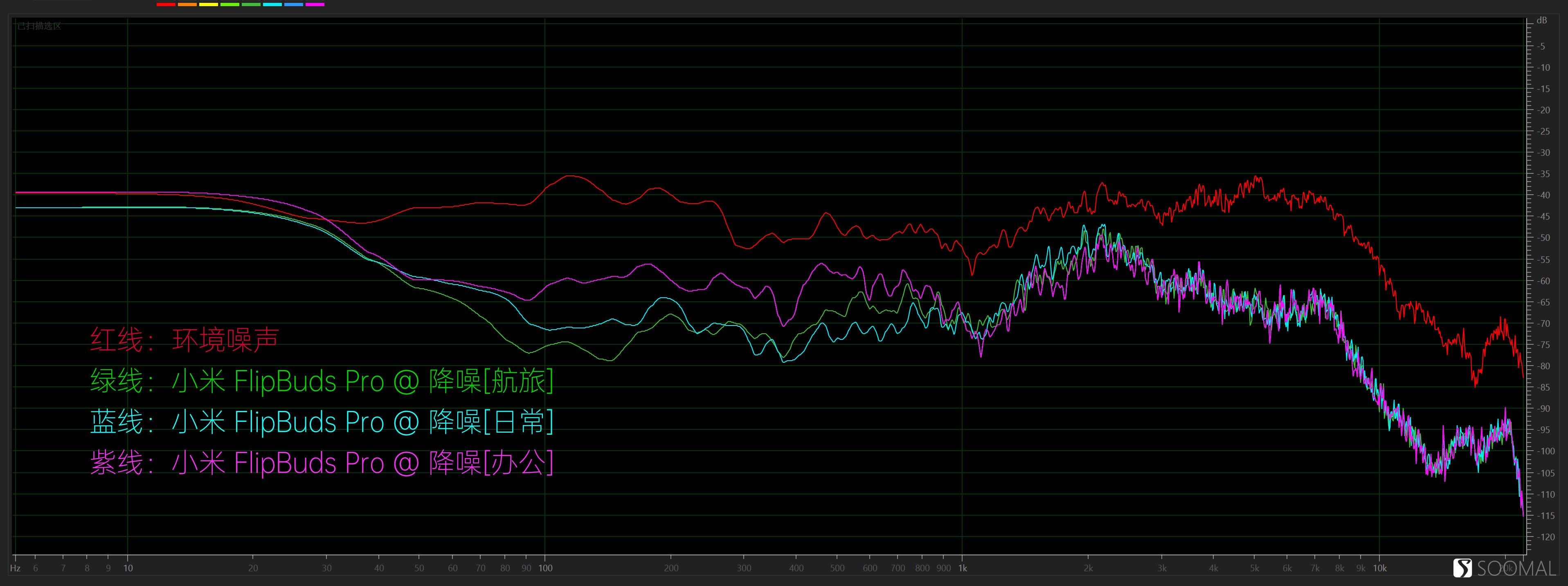 xiaomi 小米 FlipBuds Pro 蓝牙真无线主动降噪耳机测评报告 「SOOMAL」