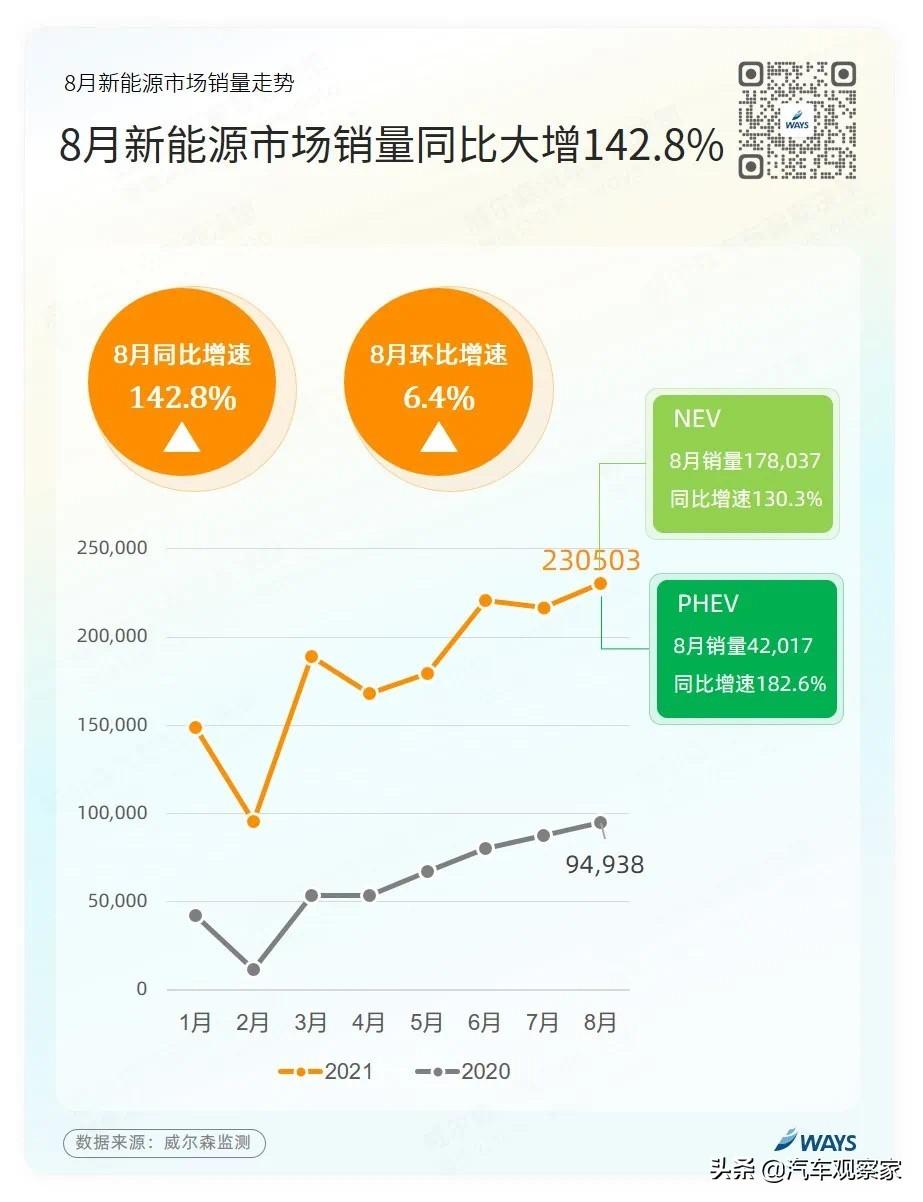 秦Plus DM-i强势助攻 比亚迪霸榜8月新能源市场