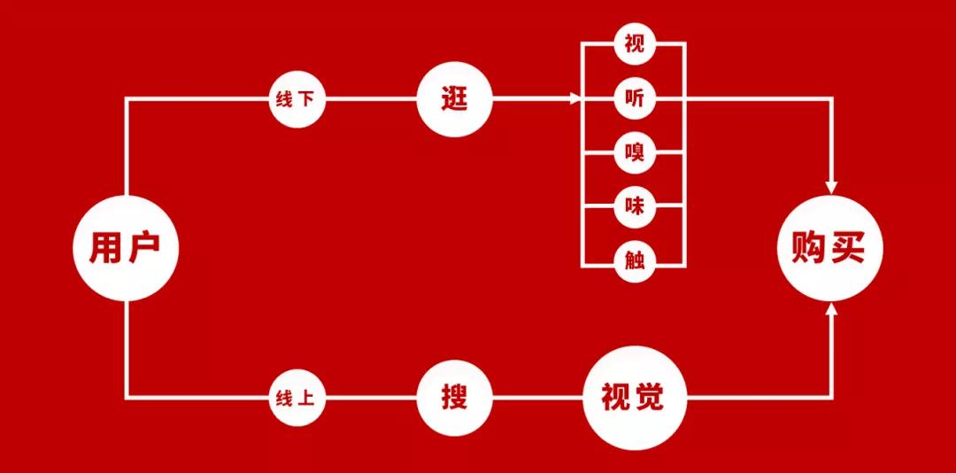 支付客单价是什么意思(如何提升产品客单价)插图(1)