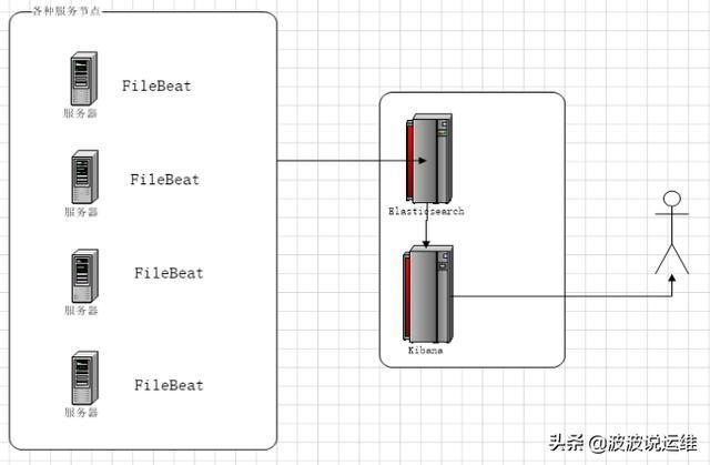 基于Centos7系统一键部署EFK服务基于Centos7系统一键部署EFK服务