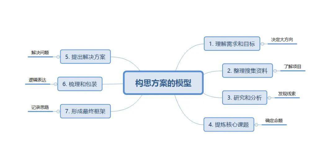 构思一份策划案的终极七步法