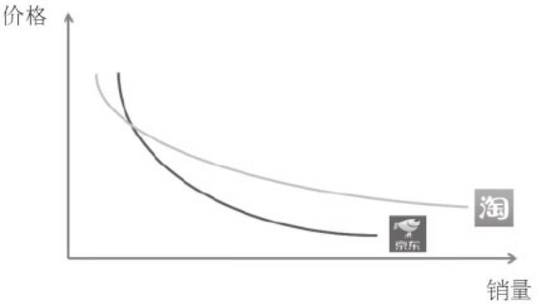 京东为什么比淘宝贵(京东和淘宝的区别)插图(1)
