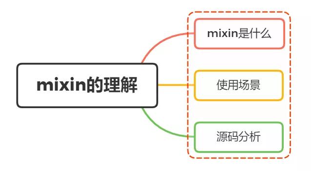 面试官:说说你对vue的mixin的理解,有哪些应用场景?