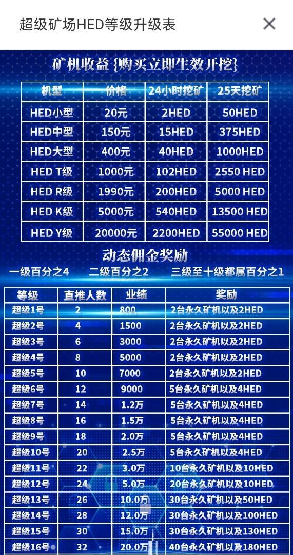HED(小牛模式):注册送永久矿机,日产0.9元,实测提现到账